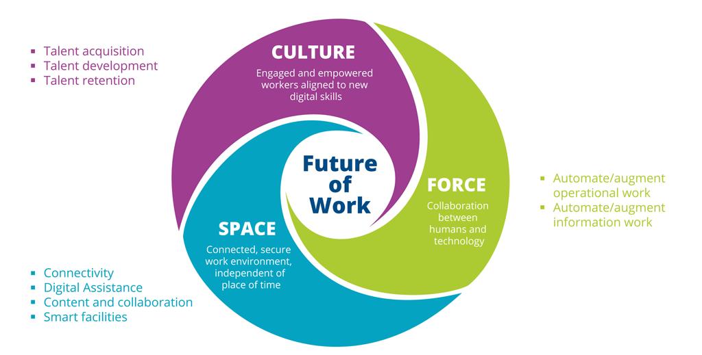 IDC - IN - IDC Future of Work Framework