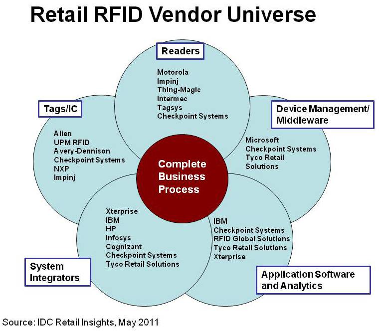 rfid innovation in supply chain management Future of logistics and supply chain management future of national post offices and postal service monopolies dhl, fedex and ups global competition for just-in-time courier services.