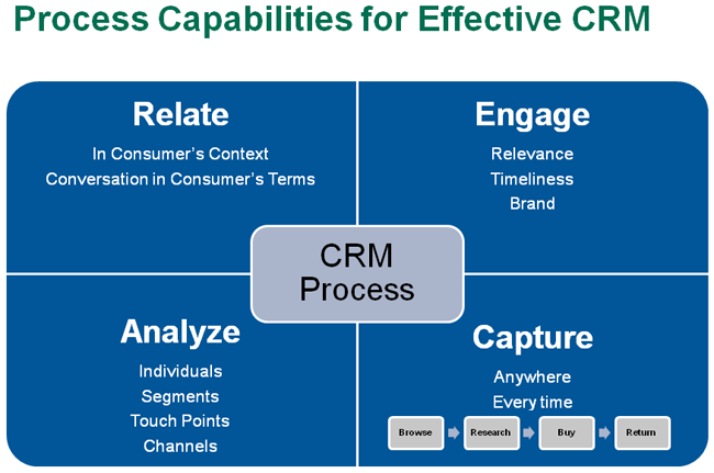 crm methodology Implementing a customer relationship  implementing a customer relationship management programme in an emerging  customer relationship management.